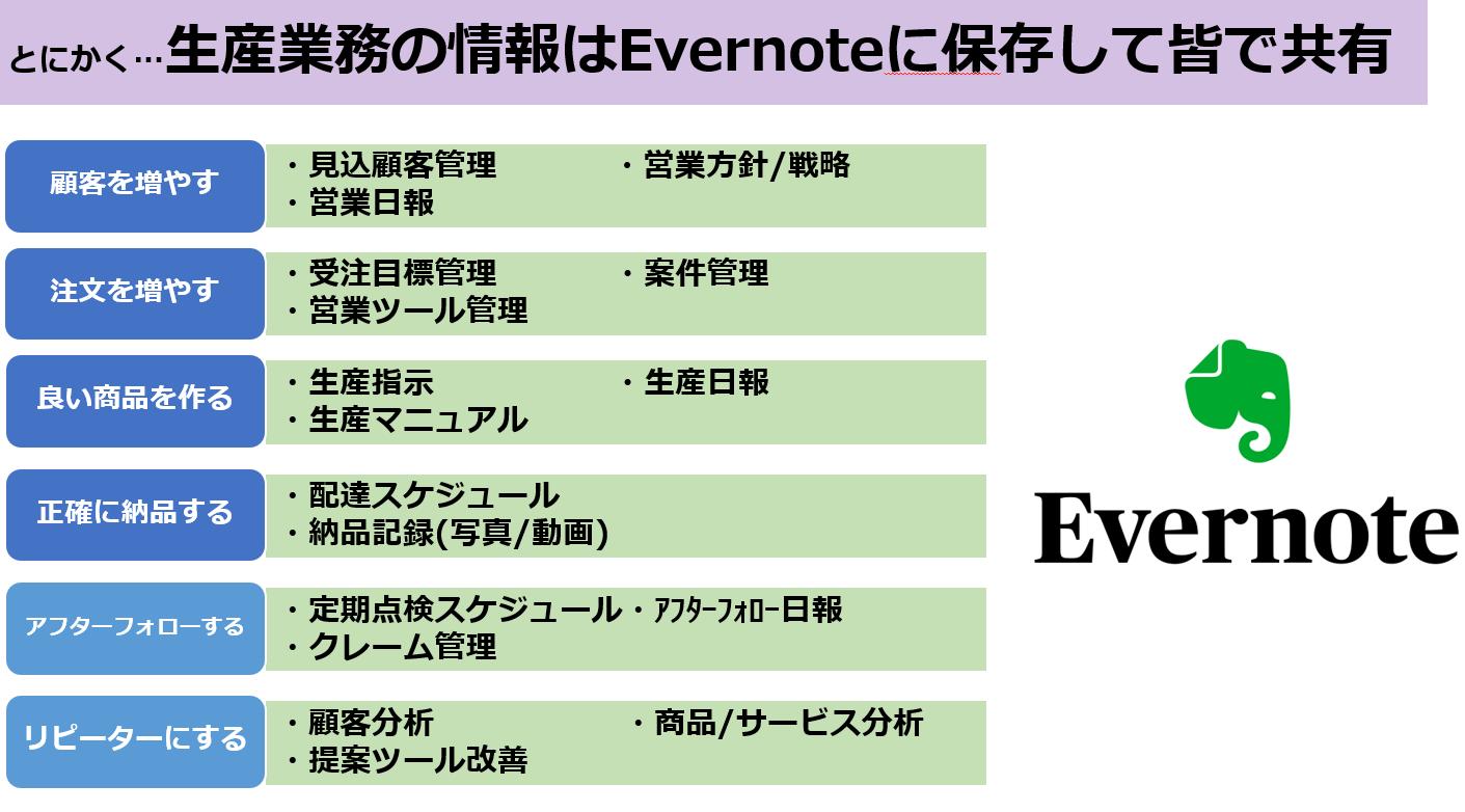 清算業務の情報はEvernoteに保存して皆で共有しよう