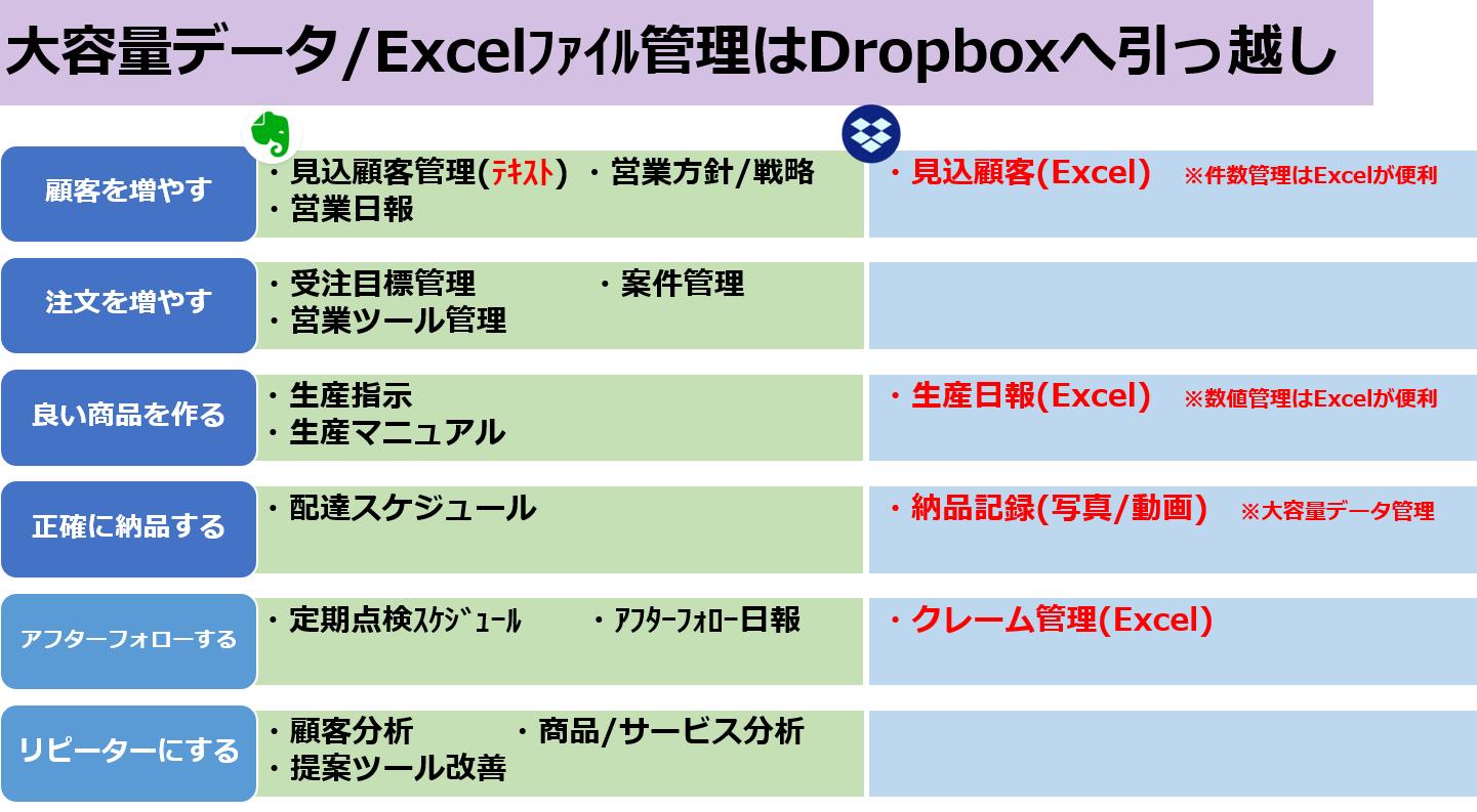 大容量データ/エクセルファイル管理はDropboxへ引っ越し