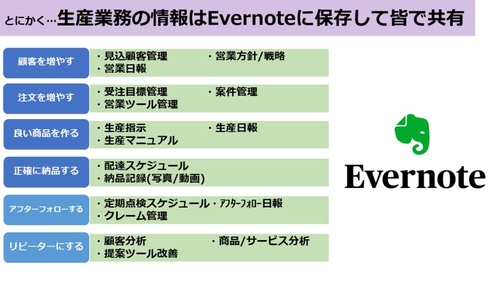生産業務の情報はEvernoteに保存して共有