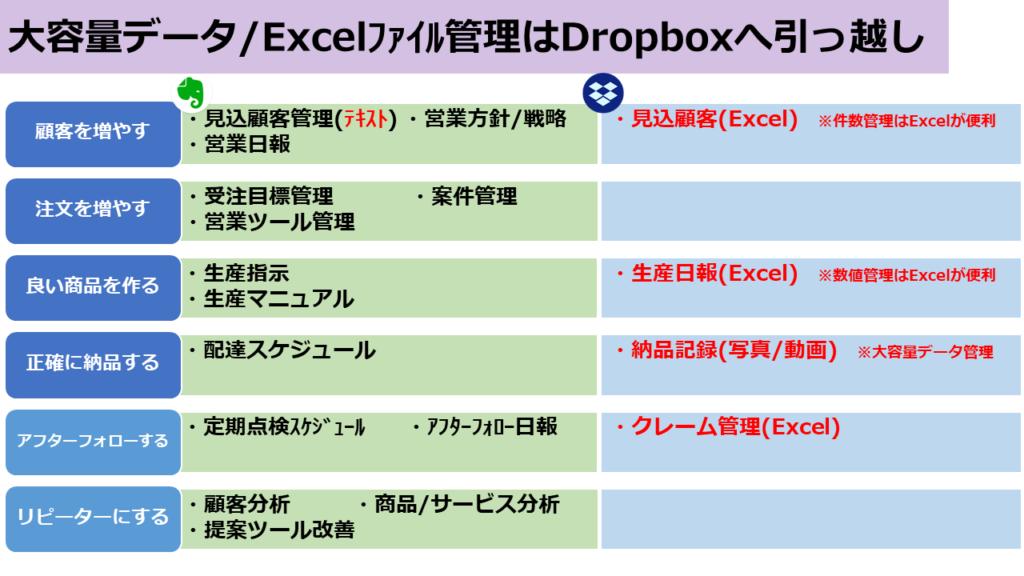 大郎良データExcelファイル管理はDropboxへ