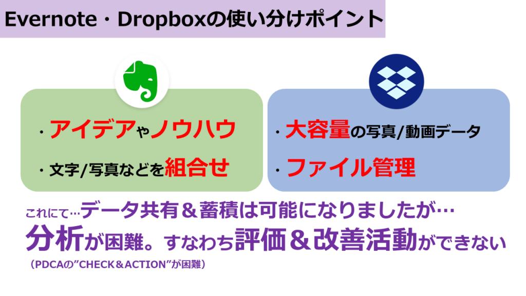 Evernote・Dropboxの使い分けポイント